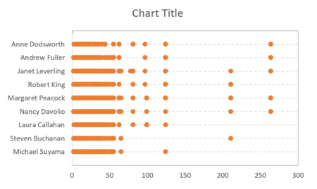 How to create a one-dimensional scatterplot in Excel 18