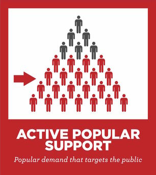 active public support