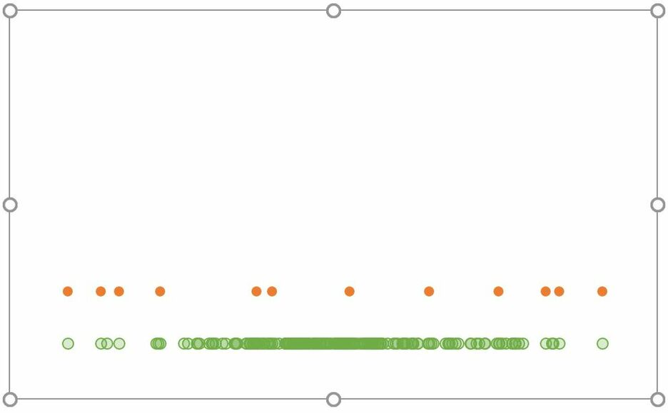 How to create a Strip Plot in Excel 10