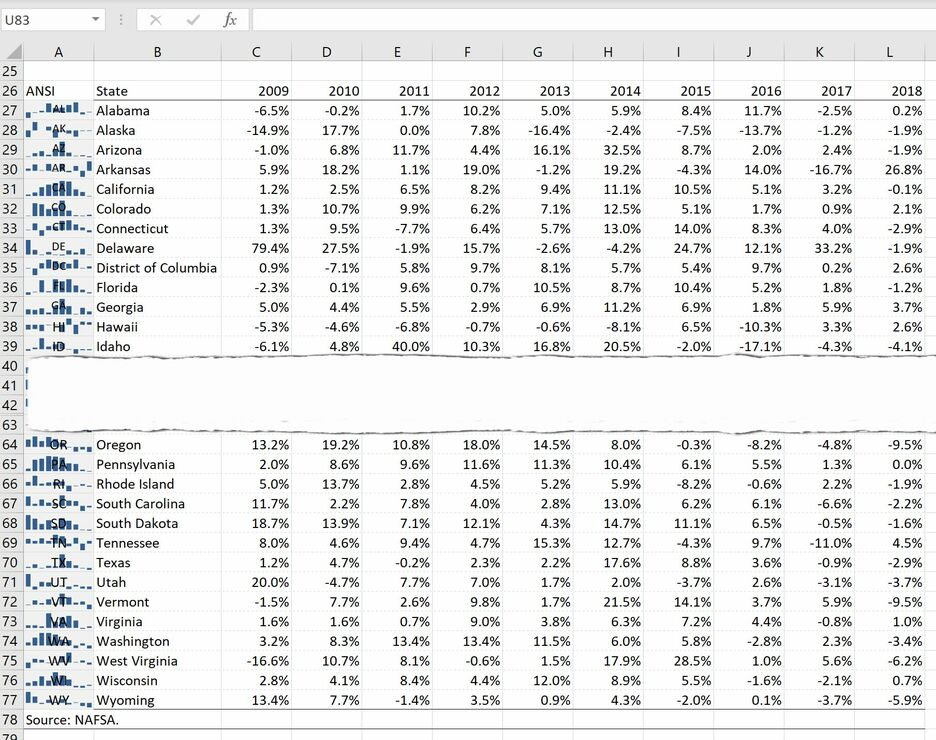 How to create a Grid Map with Sparklines in Excel 6