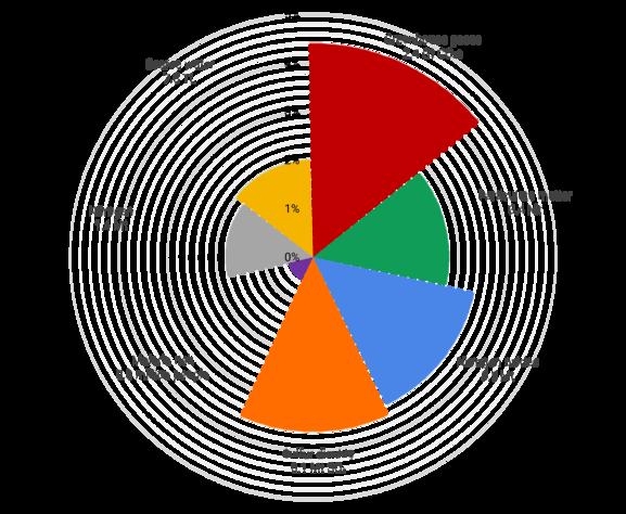 Lenzen global healthcare radar chart