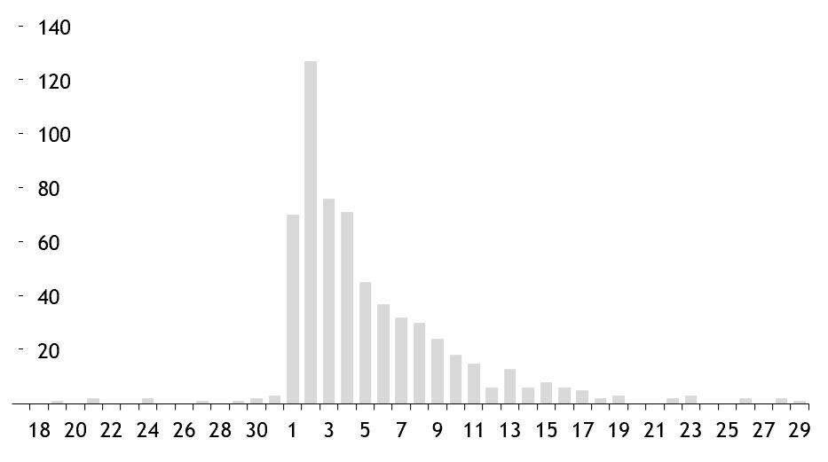 Edward Tufte in Excel The Bar Chart 15