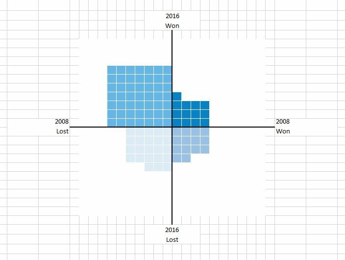 How to create a Waffle Fourfold Chart in Excel 16