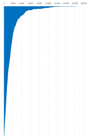 How to create the Zvinca plot in Excel 2