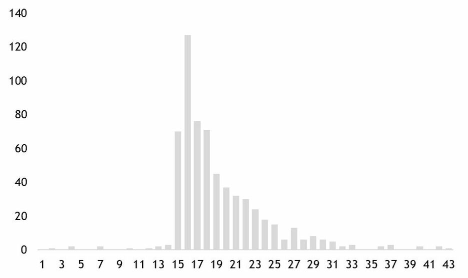 Edward Tufte in Excel The Bar Chart 5