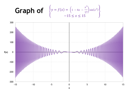 Maths in Excel - How to graph 2D cartesian plots in Excel 1
