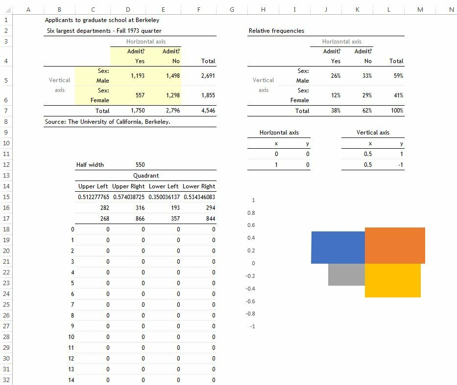 How to create a Fourfold Chart in Excel 10