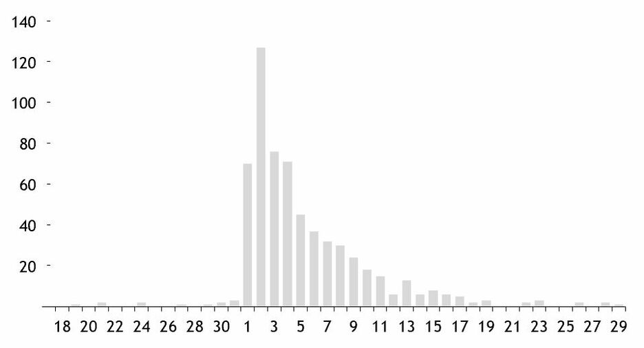 Edward Tufte in Excel The Bar Chart 16