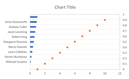 How to create a one-dimensional scatterplot in Excel 15