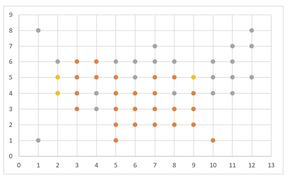 How to create a Grid Map with circles in Excel 6