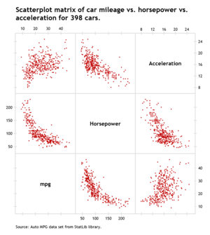 How to create a scatterplot matrix in Excel 1