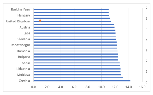 How to create a bar chart with reference line in Excel 7