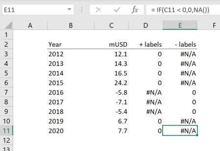 How to stagger axis labels in Excel 6