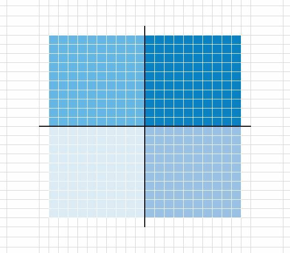 How to create a Waffle Fourfold Chart in Excel 6