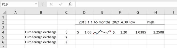 Tufte in Excel Sparklines 11