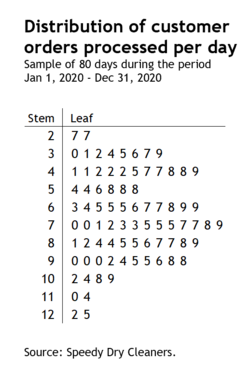 How to create a Stem-and-Leaf plot in Excel 8