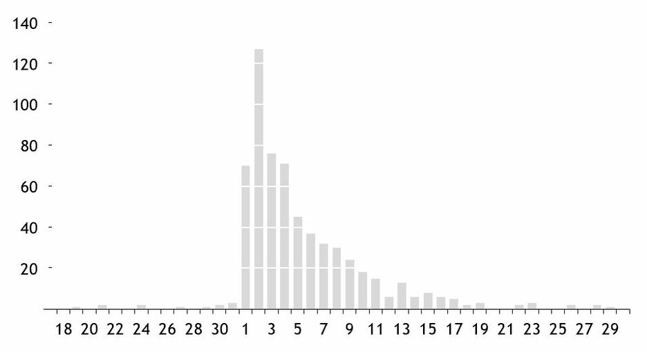 Edward Tufte in Excel The Bar Chart 19