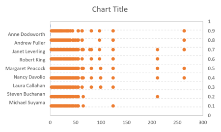 How to create a one-dimensional scatterplot in Excel 17