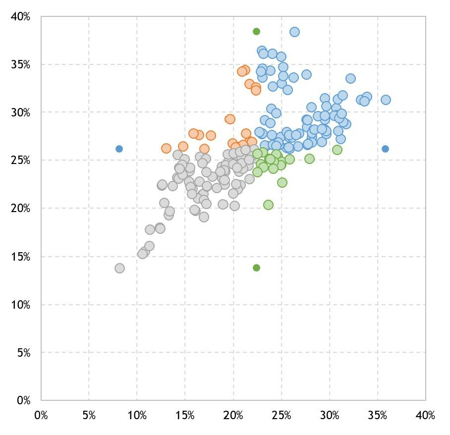 How to create a scatterplot with dynamic reference lines in Excel 12