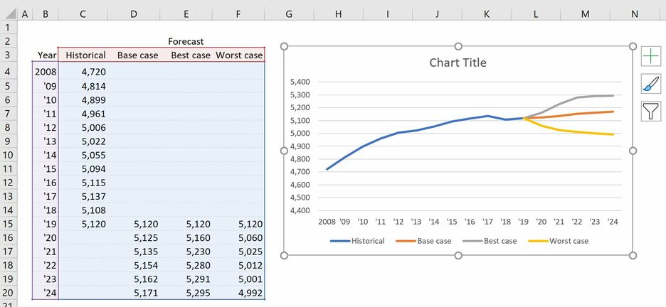 How to create a Fan Chart in Excel 5