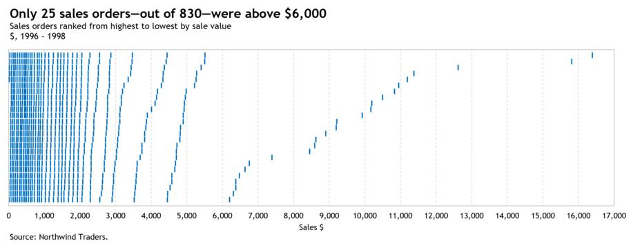 How to create the Zvinca plot in Excel 11