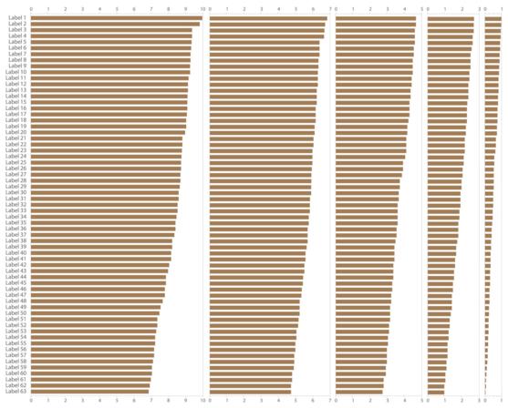 How to create the Zvinca plot in Excel 3