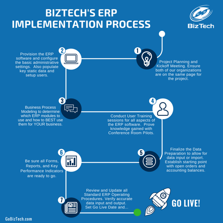 The steps that BizTech takes during an ERP implementation-  from Planning to Go Live.