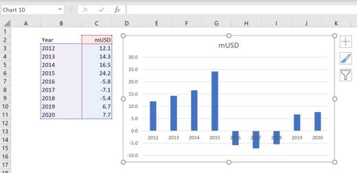 How to stagger axis labels in Excel 2