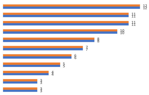 How to create a bar chart with labels inside bars in Excel 8