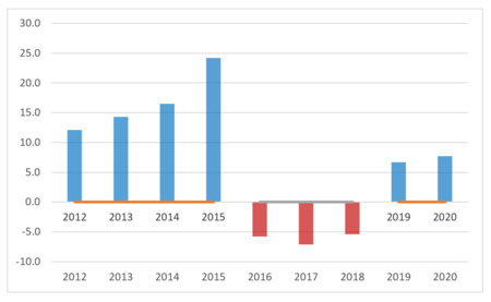 How to stagger axis labels in Excel 9