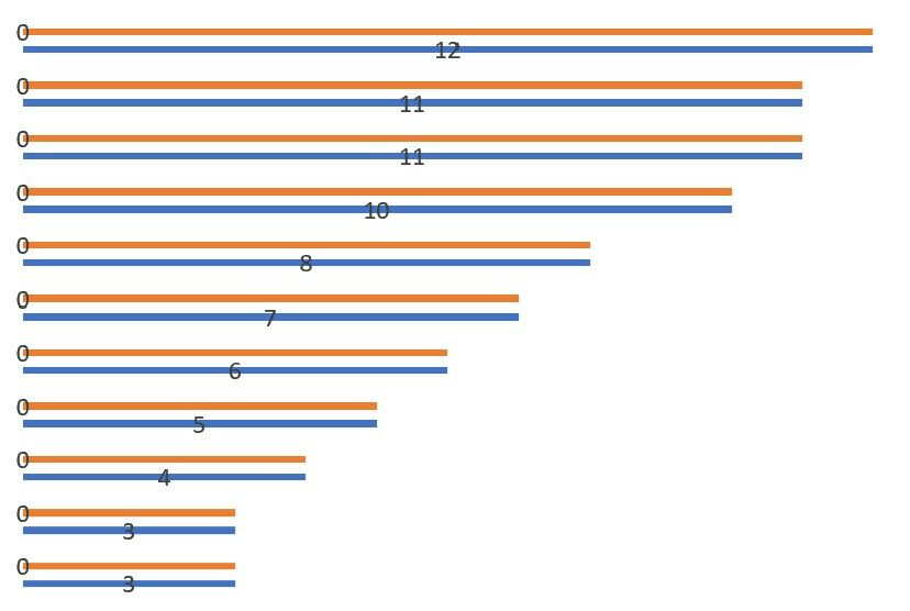 How to create a bar chart with labels above bar in Excel 8