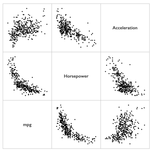 How to create a scatterplot matrix in Excel 12