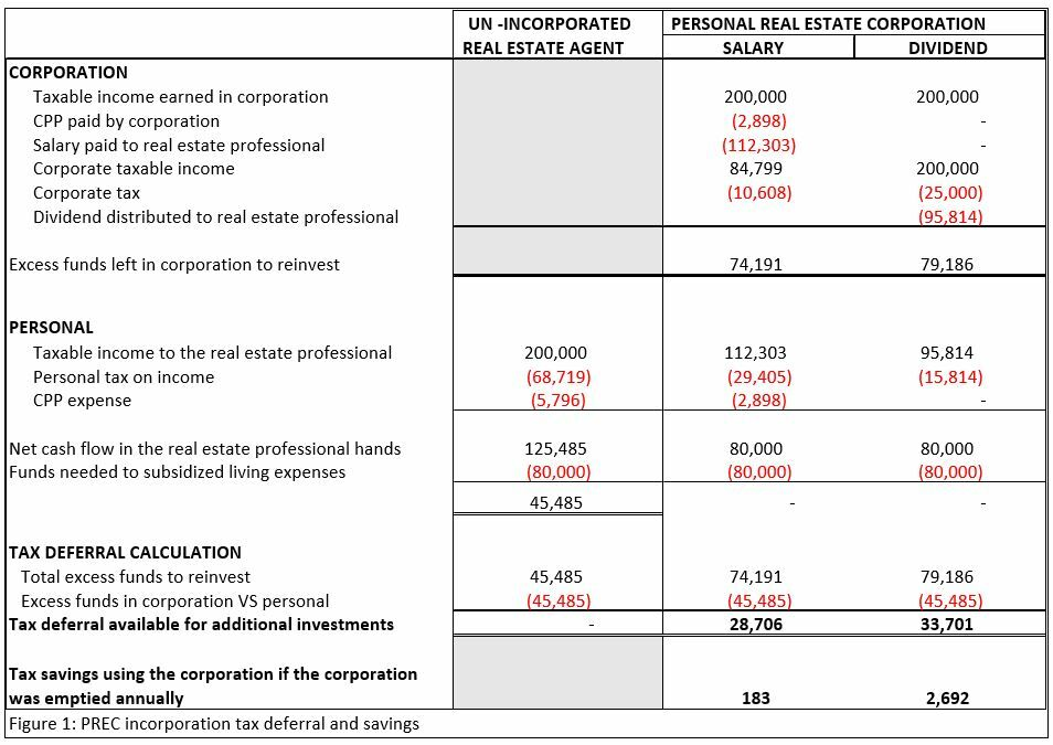 Personal Real Estate Corporation Tax Deferral and Savings