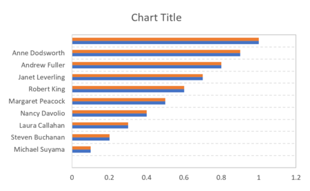 How to create a one-dimensional scatterplot in Excel 14