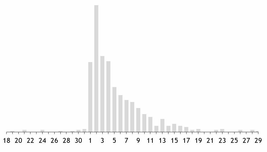 Edward Tufte in Excel The Bar Chart 7