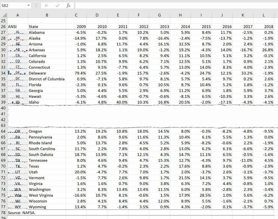 How to create a Grid Map with Sparklines in Excel 8