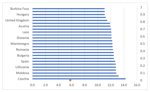 How to create a bar chart with reference line in Excel 9