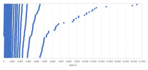 How to create the Zvinca plot in Excel 9