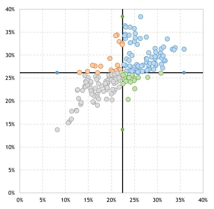 How to create a scatterplot with dynamic reference lines in Excel 15