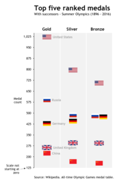 How to create a flag chart in Excel