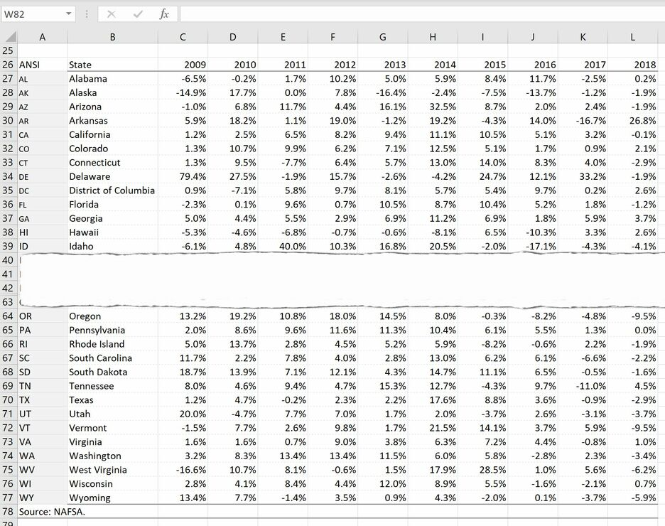 How to create a Grid Map with Sparklines in Excel 3