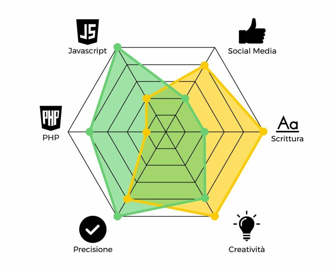 Radar skill competenze programmazione digital marketing