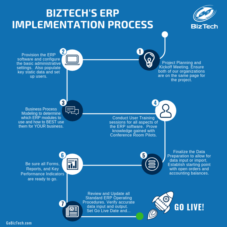 BizTech ERP implementation methodology. The process from Planning to Go Live.