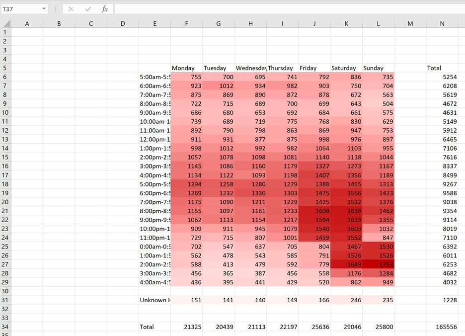 How to create a Heatmap in Excel 6