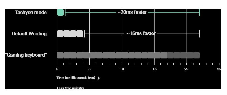 keyboard input speed graph