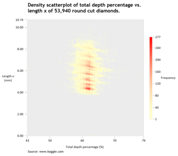 How to create a density scatterplot in Excel 1