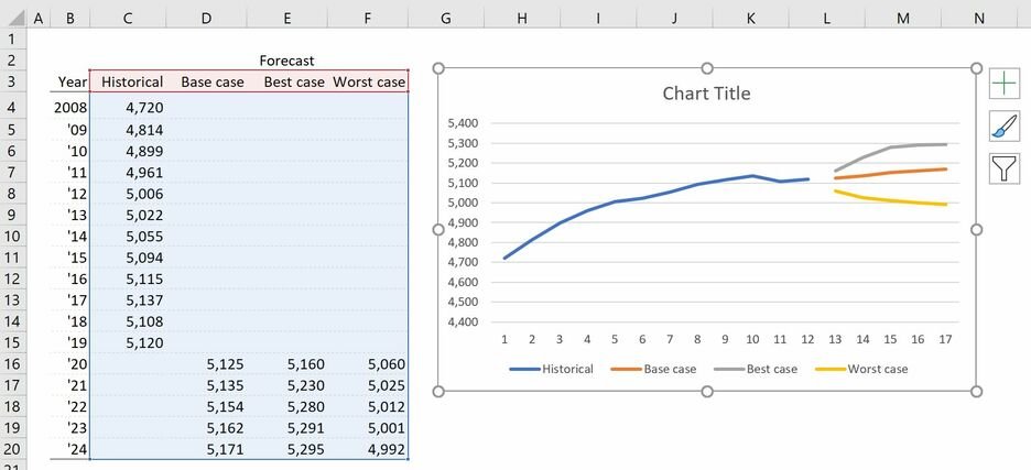 How to create a Fan Chart in Excel 4