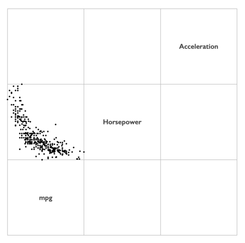 How to create a scatterplot matrix in Excel 7