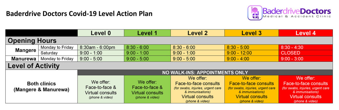 BD Covid19 Level action plan