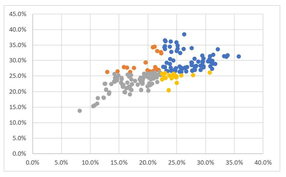 How to create a scatterplot with dynamic reference lines in Excel 9